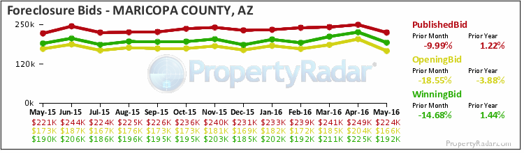 Graph of Foreclosure Bids in Maricopa County