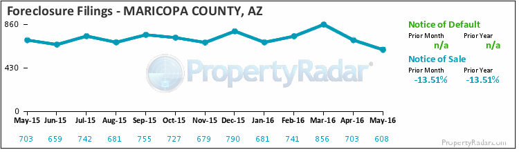 Graph of Foreclosure Filings in Maricopa County