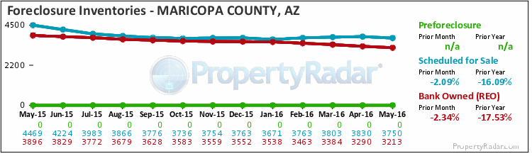 Graph of Foreclosure Inventories in Maricopa County