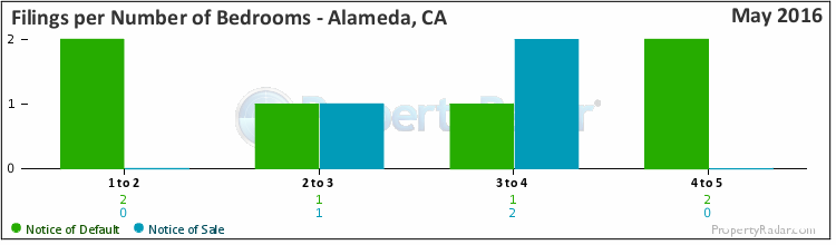 Graph of Filings By Number of Bedrooms in Alameda, CA