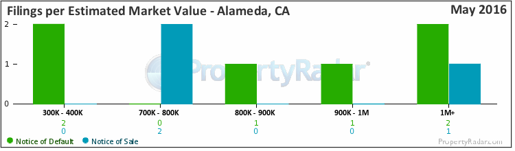 Graph of By Est. Market Value in Alameda, CA