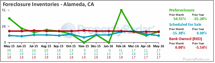 Graph of Foreclosure Inventories in Alameda, CA