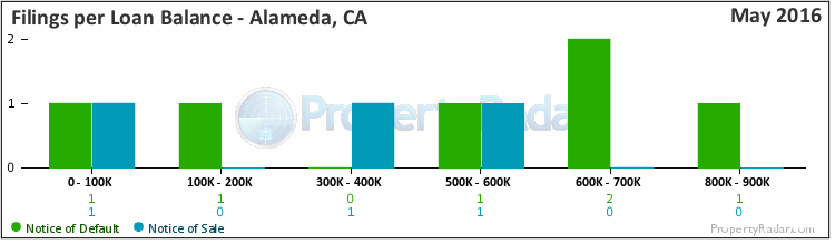 Graph of Filings per Loan Balance in Alameda, CA