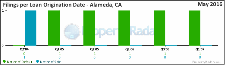 Graph of Filings By Loan Origination Date in Alameda, CA