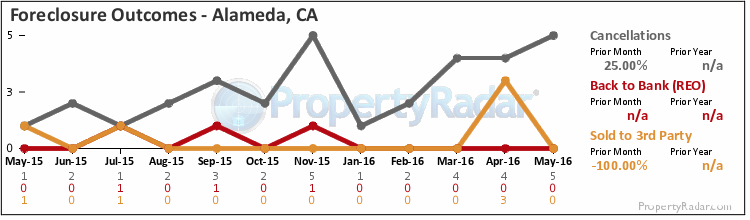 Graph of Foreclosure Outcomes in Alameda, CA
