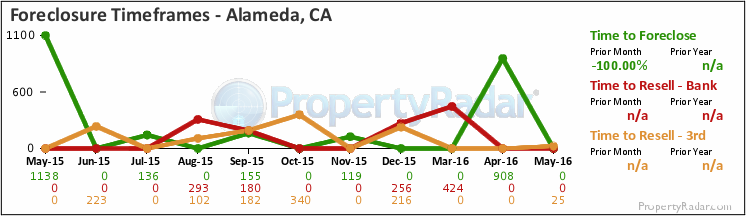 Graph of Time to Foreclose in Alameda, CA