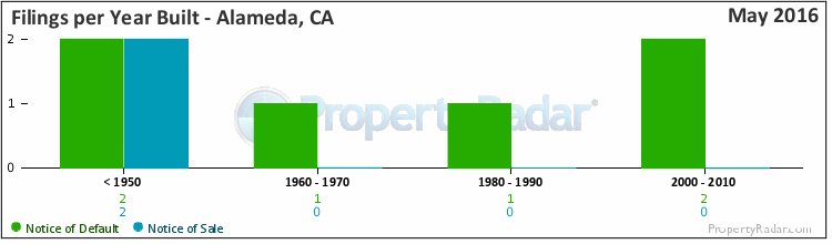 Graph of Filings per Year Built in Alameda, CA