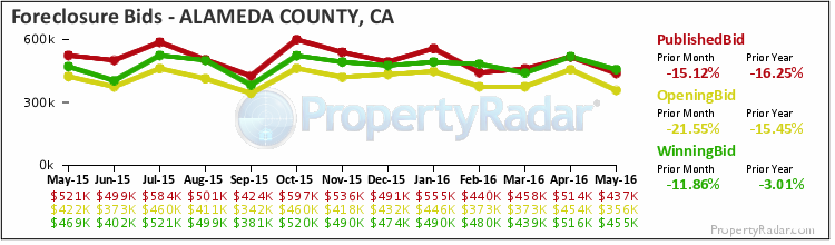 Graph of Foreclosure Bids in Alameda County