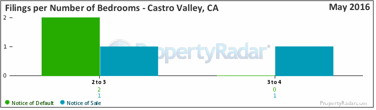 Graph of Filings By Number of Bedrooms in Castro Valley, CA