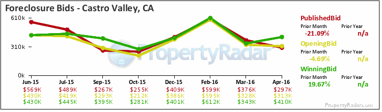 Graph of Foreclosure Bids in Castro Valley, CA