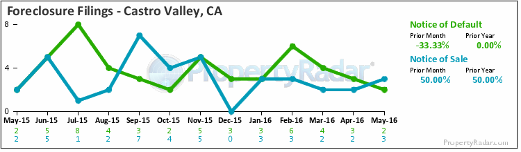 Graph of Foreclosure Filings in Castro Valley, CA