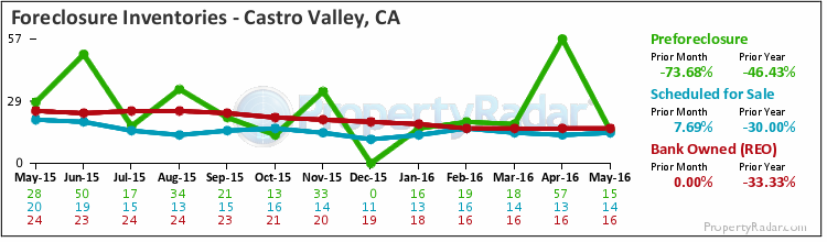 Graph of Foreclosure Inventories in Castro Valley, CA