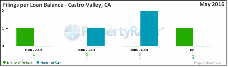 Graph of Filings per Loan Balance in Castro Valley, CA
