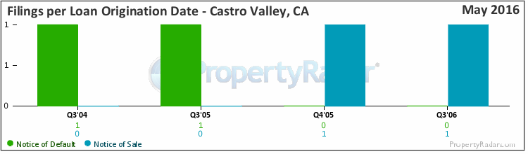 Graph of Filings By Loan Origination Date in Castro Valley, CA