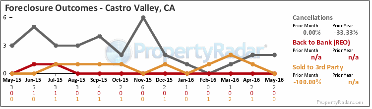Graph of Foreclosure Outcomes in Castro Valley, CA