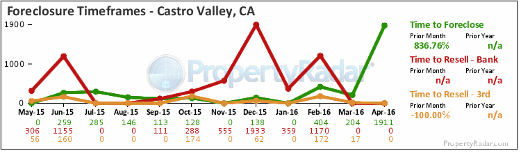 Graph of Time to Foreclose in Castro Valley, CA