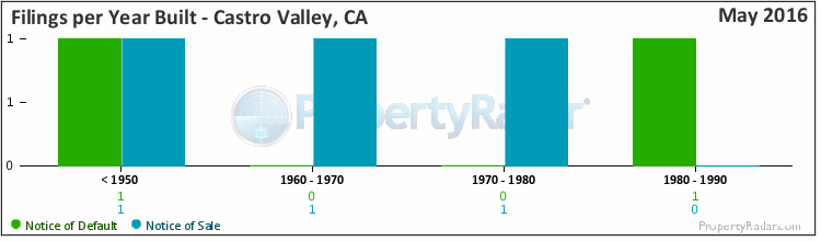 Graph of Filings per Year Built in Castro Valley, CA