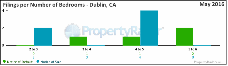 Graph of Filings By Number of Bedrooms in Dublin, CA