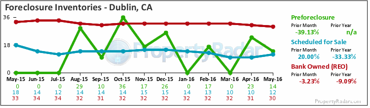Graph of Foreclosure Inventories in Dublin, CA
