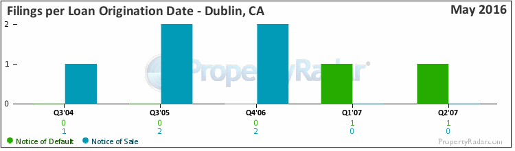 Graph of Filings By Loan Origination Date in Dublin, CA