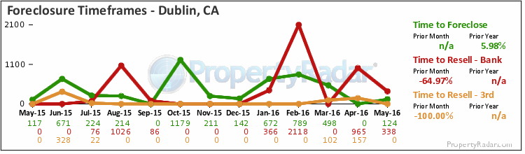 Graph of Time to Foreclose in Dublin, CA