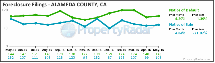 Graph of Foreclosure Filings in Alameda County