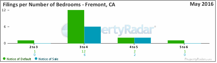 Graph of Filings By Number of Bedrooms in Fremont, CA