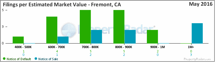 Graph of By Est. Market Value in Fremont, CA