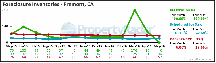 Graph of Foreclosure Inventories in Fremont, CA