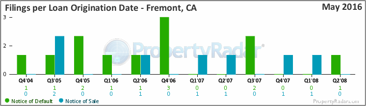 Graph of Filings By Loan Origination Date in Fremont, CA