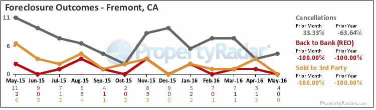 Graph of Foreclosure Outcomes in Fremont, CA