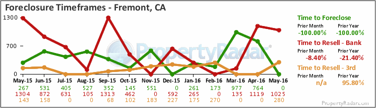Graph of Time to Foreclose in Fremont, CA