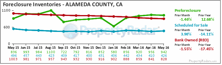 Graph of Foreclosure Inventories in Alameda County