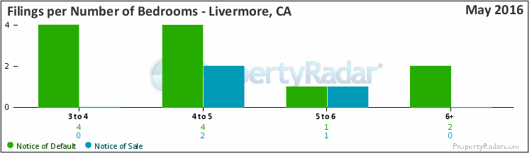 Graph of Filings By Number of Bedrooms in Livermore, CA