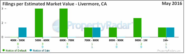 Graph of By Est. Market Value in Livermore, CA