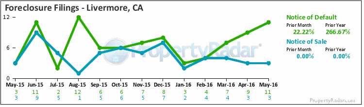 Graph of Foreclosure Filings in Livermore,CA