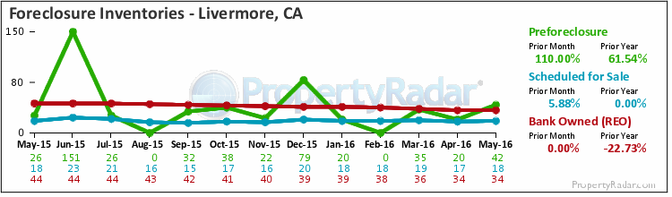 Graph of Foreclosure Inventories in Livermore,CA