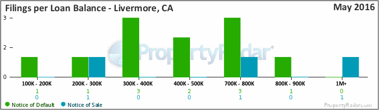 Graph of Filings per Loan Balance in Livermore, CA