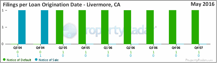 Graph of Filings By Loan Origination Date in Livermore, CA