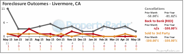 Graph of Foreclosure Outcomes in Livermore, CA