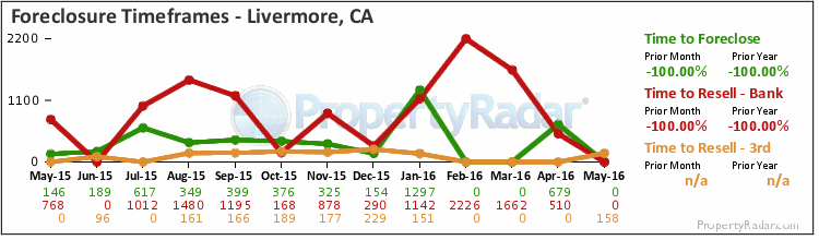 Graph of Time to Foreclose in Livermore, CA