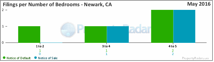 Graph of Filings By Number of Bedrooms in Newark, CA