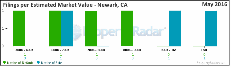 Graph of By Est. Market Value in Newark, CA