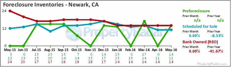Graph of Foreclosure Inventories in Newark, CA
