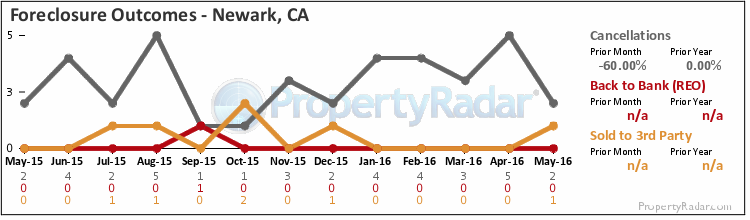 Graph of Foreclosure Outcomes in Newark, CA