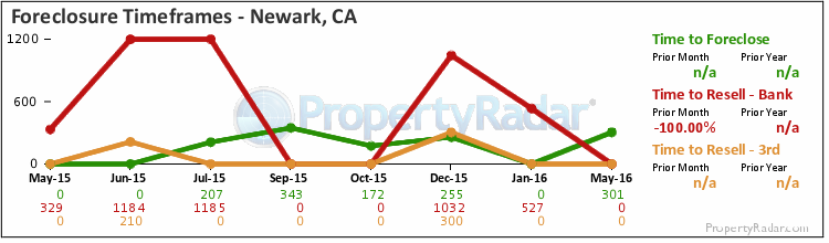 Graph of Time to Foreclose in Newark, CA