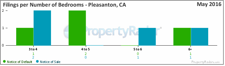 Graph of Filings By Number of Bedrooms in Pleasanton, CA