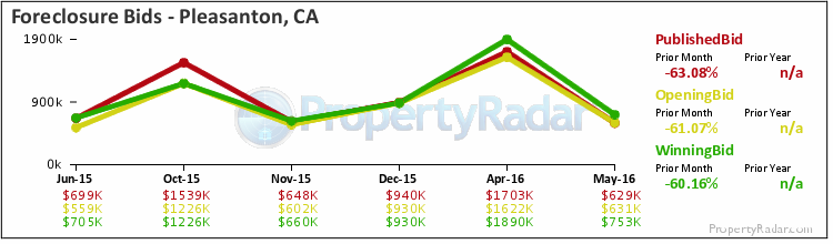 Graph of Foreclosure Bids in Pleasanton, CA