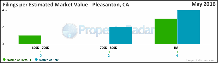 Graph of By Est. Market Value in Pleasanton, CA