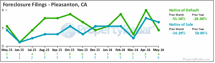 Graph of Foreclosure Filings in Pleasanton, CA